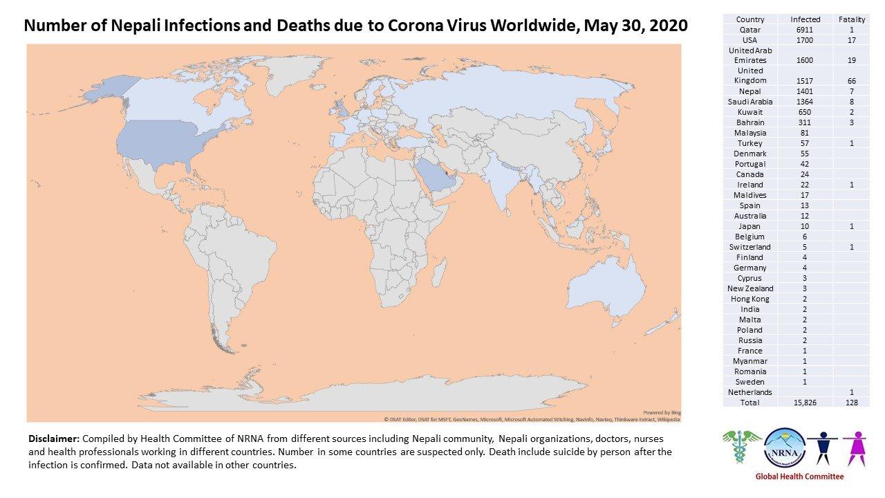 कोरोना भाइरसबाट विश्वभर १ सय २८ नेपालीको मृत्यु, ३४ देशमा १५ हजार ८ सय २६ नेपाली संक्रमित