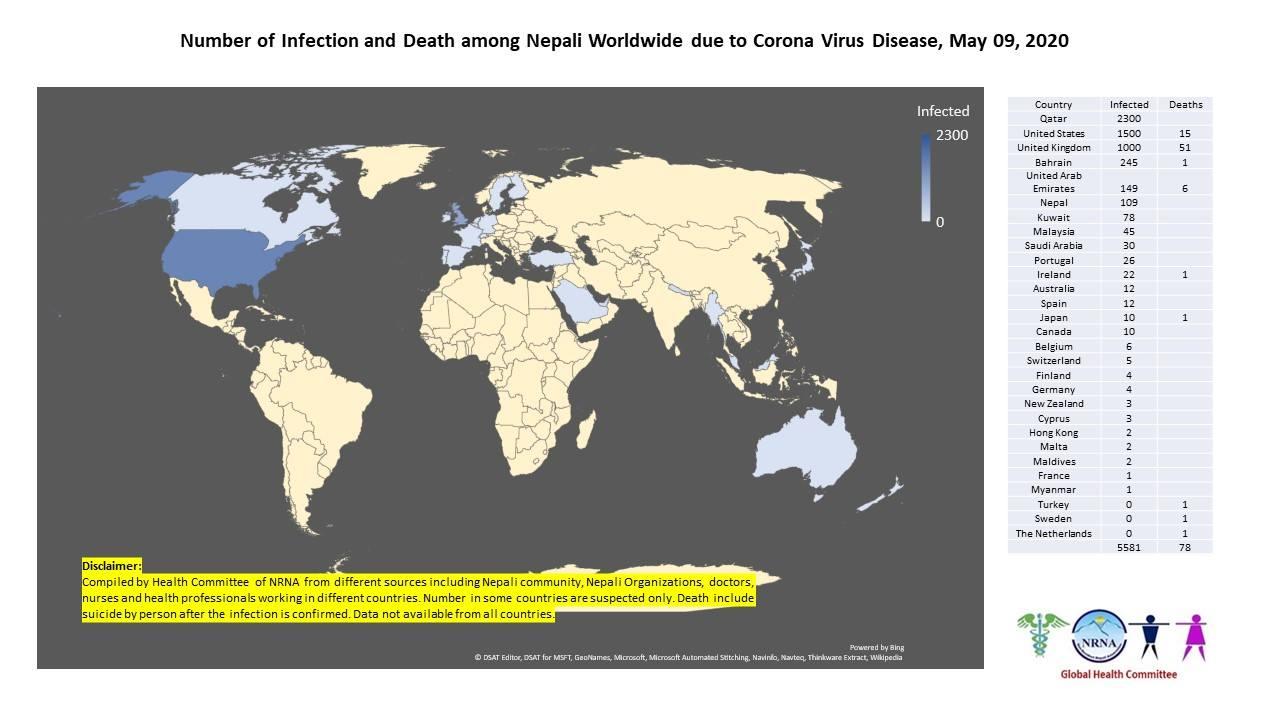 कोरोनाबाट विश्वभर ७८ नेपालीको मृत्यु, ५ हजार ५ सय ८१ जनामा संक्रमण